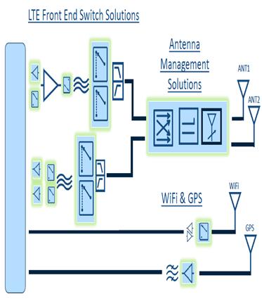 4G射频前端方案
